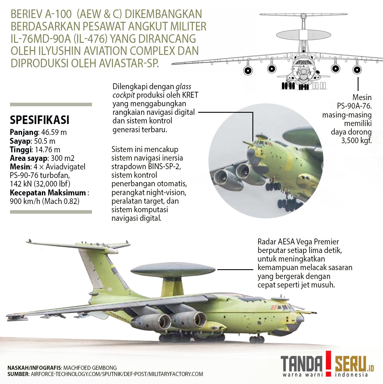 infografis beriev 2