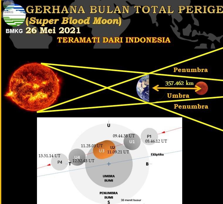 Fase Super Blood Moon